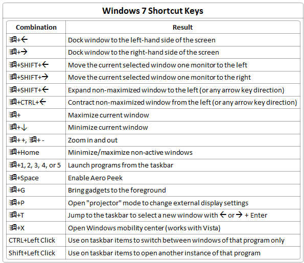 win7 Shortcut keys